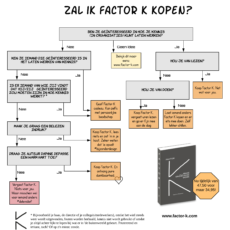 Doe de Factor K test